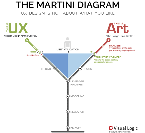 The Martini Diagram