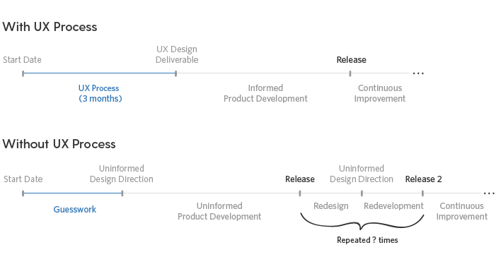 Implementing a UX process adds time upfront, but it produces a market-ready first release after which, you can focus on enhancements. Without UX design, it's not uncommon for the first release to be met with subsequent cycles of redesign, redevelopment, and major re-releases.
