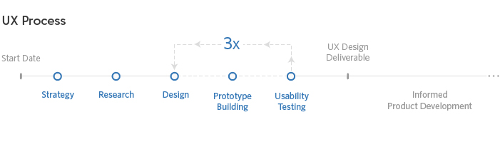 The UX process includes strategy, research, design, prototype building, and usability testing. Typically, it takes three rounds of usability testing to fully validate solution concepts. Testing uncovers usability issues and gives opportunity to fix them before product development.