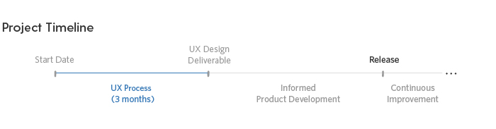 Implementing a UX process adds about three months to the front end of a project timeline.